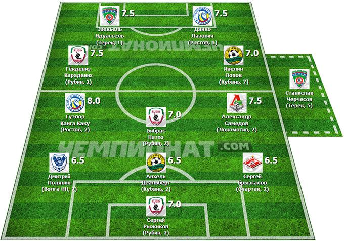 Символическая сборная 30-го тура Премьер-Лиги