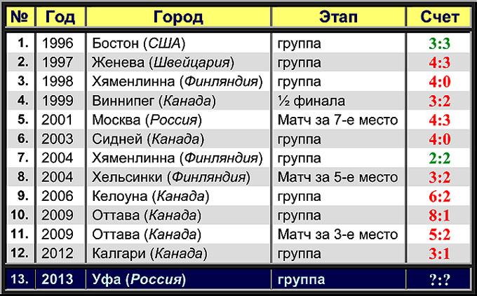 Россия — Словакия на молодежных чемпионатах мира