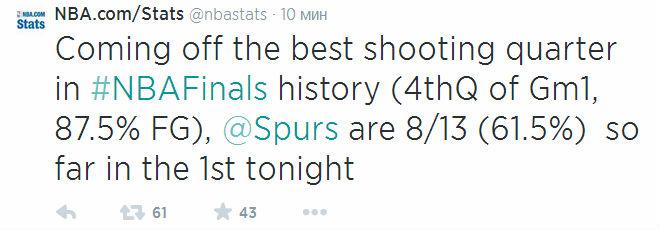 После того, как «Спёрс» выдали лучшую четверть в истории финалов НБА, они продолжают поражать: 8 из 13 с игры в первой четверти игры №2.