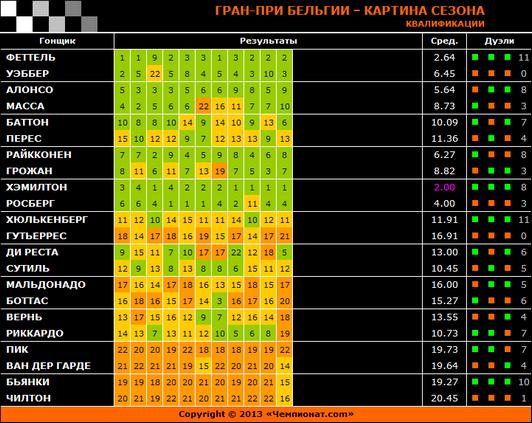 Гран-при Бельгии – Картина сезона: Квалификации
