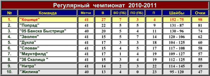 Турнирная таблица Славнефт-Экстралиги