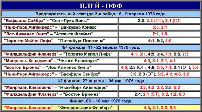 Таблица плей-офф розыгрыша Кубка Стэнли 1976 года.