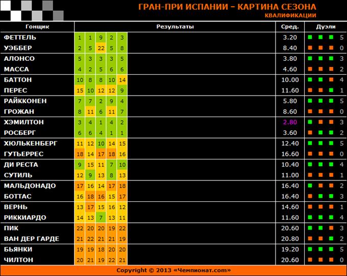 Гран-при Испании – картина сезона: квалификации