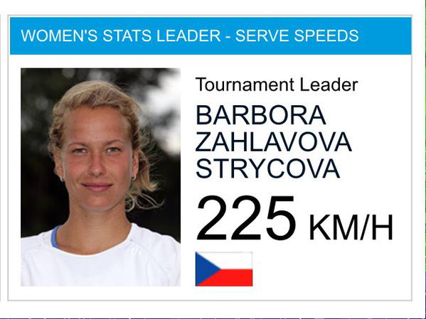 По всей видимости, счётчик, измеряющий скорость подачи, допустил ошибку. Сложно поверить, что Барбора Заглавова-Стрыцова подала со скоростью 225 км/ч.