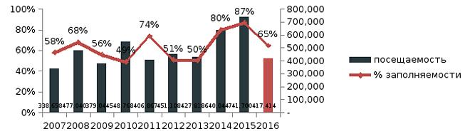 Обзор зрительской активности ЧМ-2016