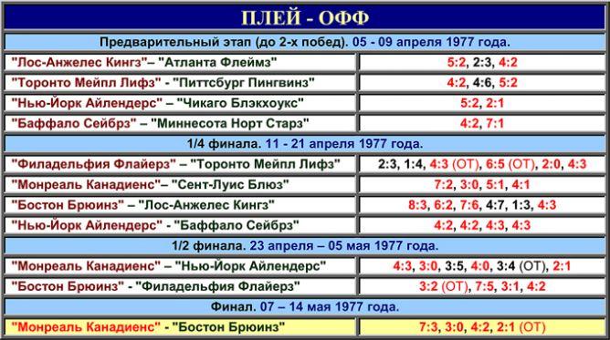 Таблица плей-офф розыгрыша Кубка Стэнли 1977 года.