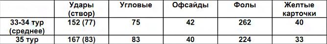 Сравнение основных показателей матчей по средним показателям 33-34 туров и 35-го тура