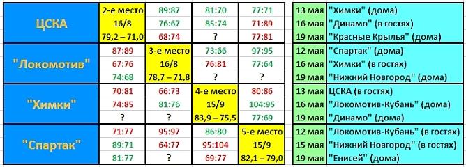 """Сравнительная таблица """"большой четвёрки"""" за три тура до окончания регулярного первенства БЕКО ПБЛ"""
