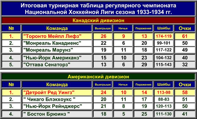 История Кубка Стэнли. Часть 42. 1933-1934. Регулярный чемпионат.