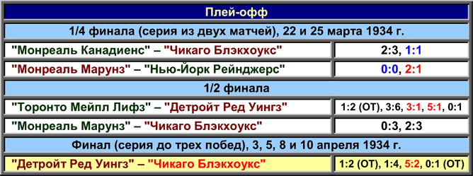 История Кубка Стэнли. Часть 42. 1933-1934. Плей-офф.