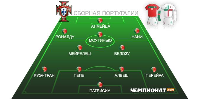 Ориентировочный состав сборной Португалии на Евро-2012