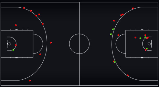 Схема статистика бросков Лаковича, Ожболта, З.Драгича и Г.Драгича в 1-й и 2-й половинах матча против сборной России (справа – 1-я, слева — 2-я)