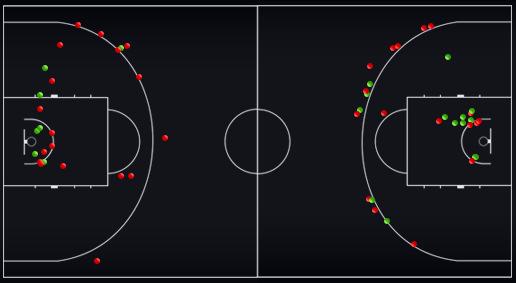 Схема статистика бросков сборной Словении в первой и второй половинах матча против сборной России (справа – 1-я половина, слева – 2-я половина матча)