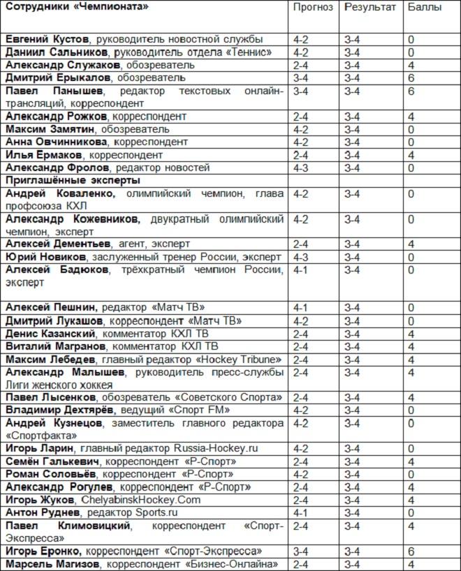 «Авангард» — «Салават Юлаев» — 3-4