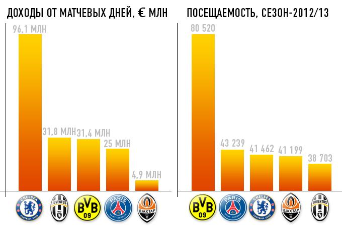 """Сравнение экономических показателей """"Шахтёра"""" и ведущих клубов Европы"""