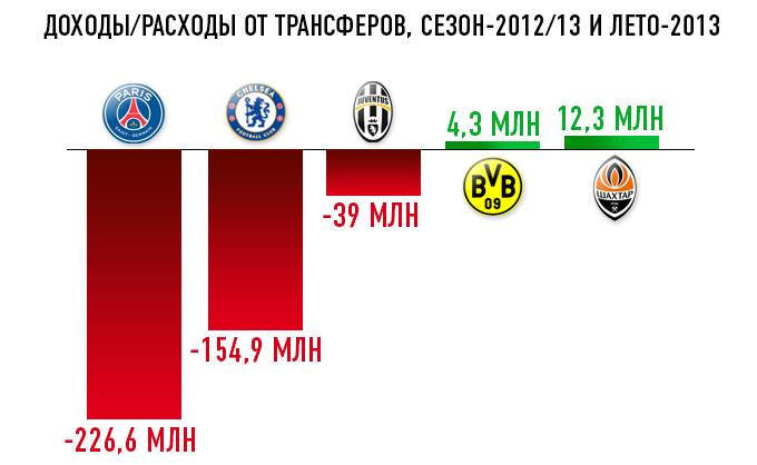 Доходы и расходы на трансферы ведущих клубов Европы