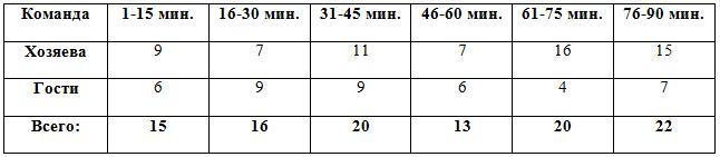 Распределение забитых мячей по отрезкам в матчах 1-5 туров