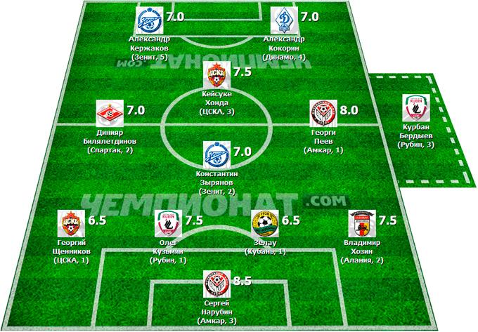 Символическая сборная 13-го тура Премьер-Лиги