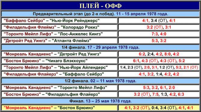 Таблица плей-офф розыгрыша Кубка Стэнли 1978 года.