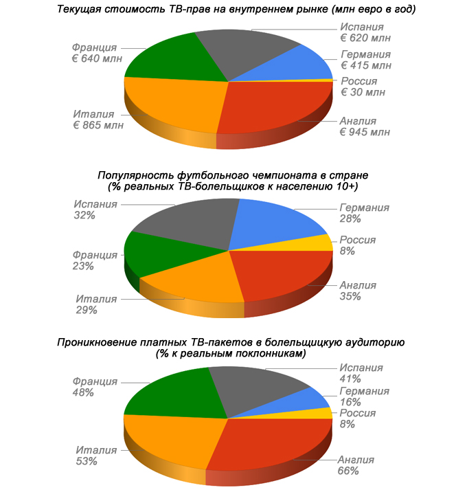 Стоимость ТВ-прав национальных чемпионатов по футболу в сравнении с их популярностью и покупательским спросом