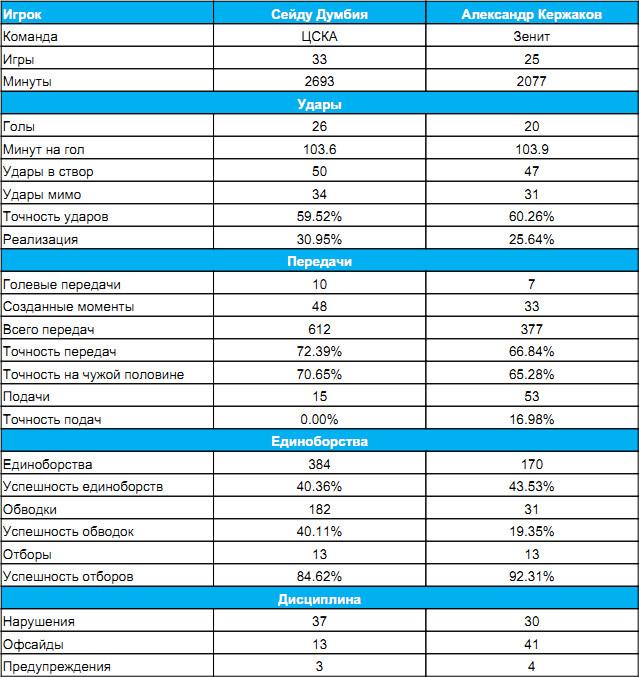 Сравнительная таблица действий Александра Кержакова и Сейду Думбия