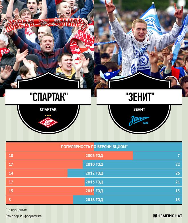 Расписание матчей Спартака Москва 20162017 по футболу