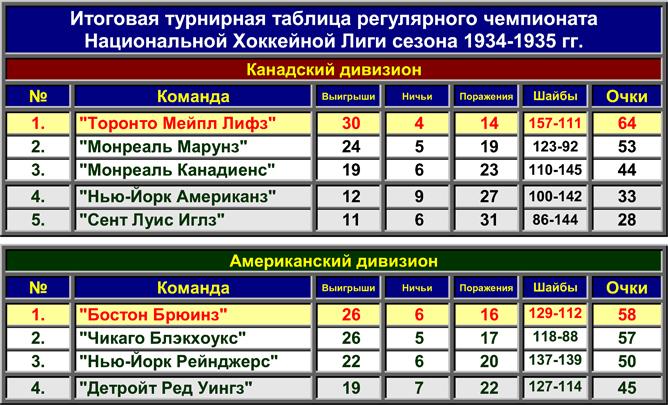История Кубка Стэнли. Часть 43. 1934-1935. Регулярный чемпионат.