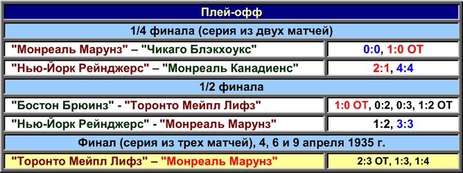 История Кубка Стэнли. Часть 43. 1934-1935. Плей-офф.