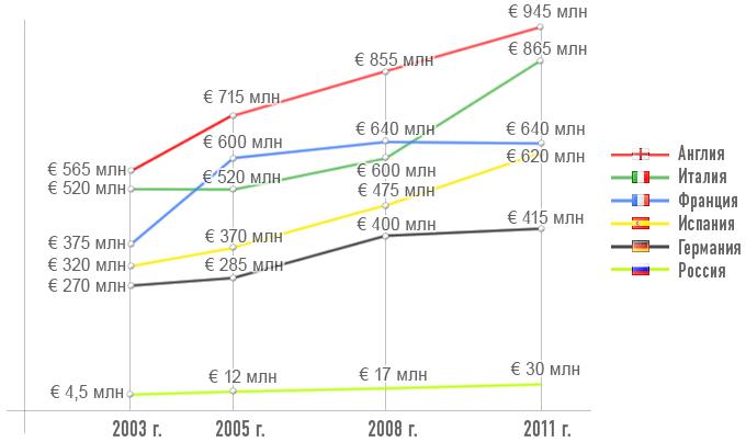 Динамика стоимости ТВ-прав национальных чемпионатов по футболу в XXI веке на внутренних рынках