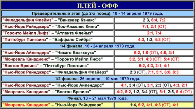 Таблица плей-офф розыгрыша Кубка Стэнли 1979 года.