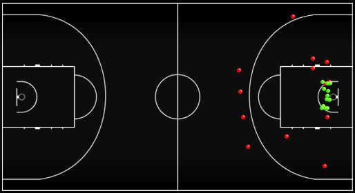 Схема-статистика бросков сборной России в первой половине матча против сборной Финляндии