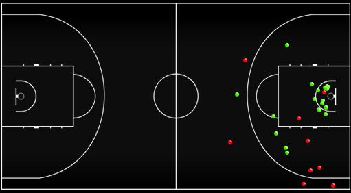 Схема-статистика бросков сборной России во второй половине матча против сборной Финляндии
