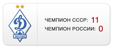 """Титулы """"Динамо"""""""
