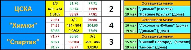"""Итоговая таблица регулярного первенства БЕКО ПБЛ со второго по четвёртое место в случае победы """"Химок"""""""
