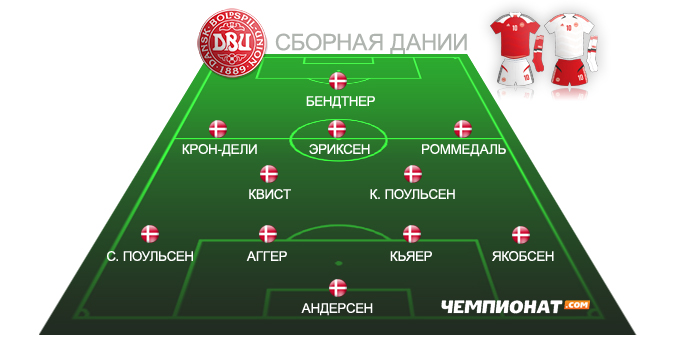 Ориентировочный состав сборной Дании на Евро-2012