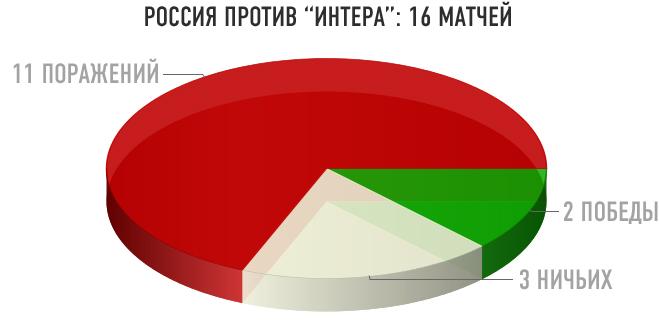 """Россия против """"Интера"""""""