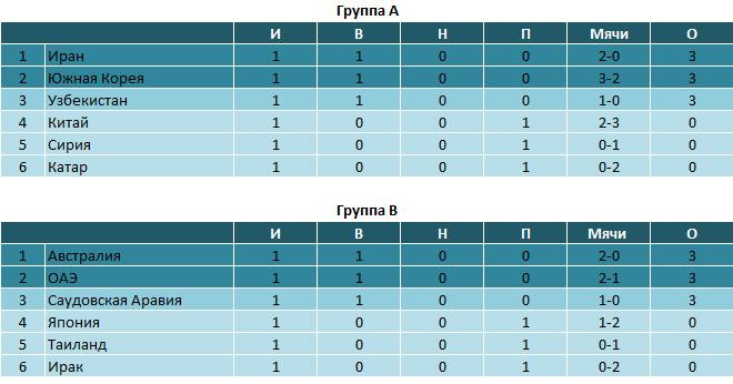 Футбол узбекистан 2018 таблица