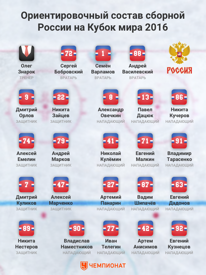 Ориентировочный состав сборной России