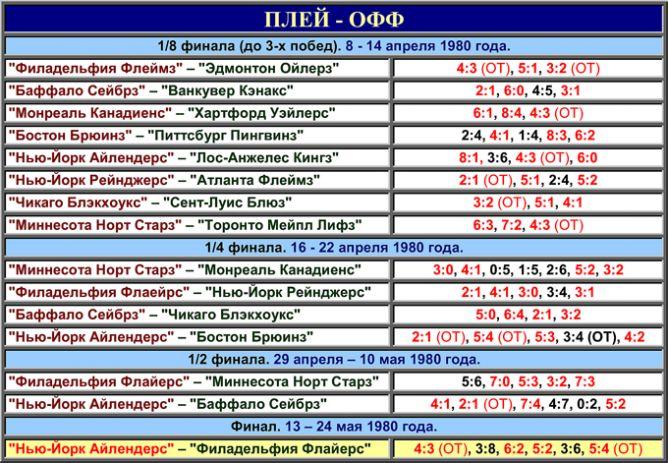 Таблица плей-офф розыгрыша Кубка Стэнли 1980 года.