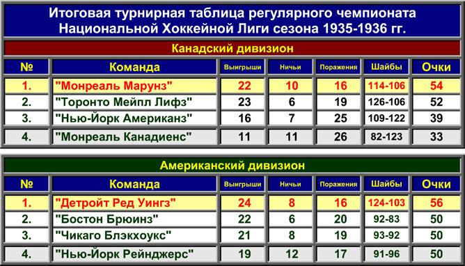 История Кубка Стэнли. Часть 43. 1935-1936. Таблица регулярного чемпионата.