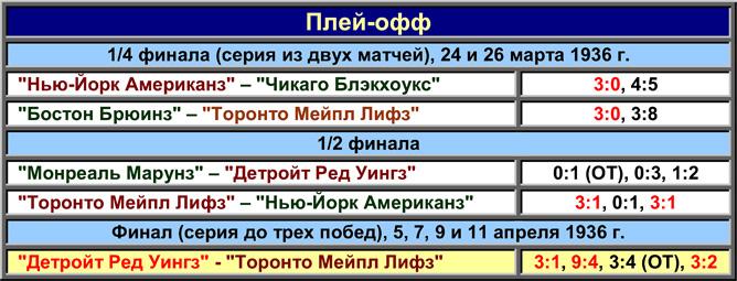 История Кубка Стэнли. Часть 43. 1935-1936. Таблица плей-офф.