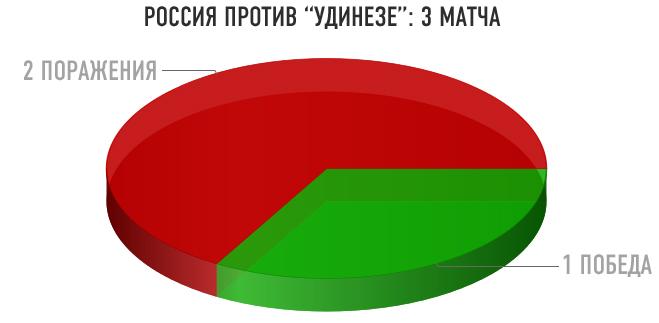 """Россия против """"Удинезе"""""""
