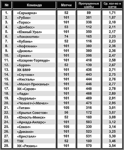 Все пропущенные шайбы за три регулярных чемпионата ВХЛ