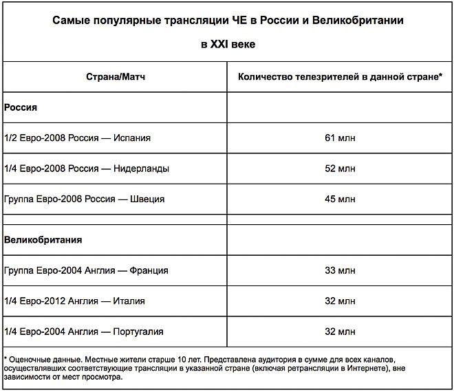 Самые популярные трансляции ЧЕ в России и Великобритании в XXI веке