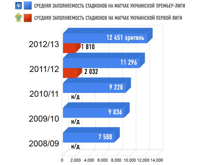 Средняя заполняемость украинских стадионов за последние пять сезонов