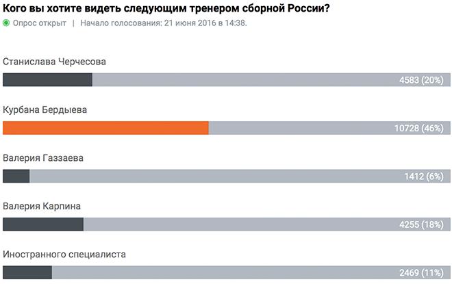 Мануэль Пеллегрини может поменять Леонида Слуцкого напосту тренера сборной РФ