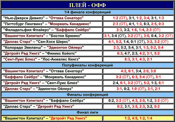 Таблица плей-офф розыгрыша Кубка Стэнли 1998 года.