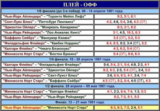 Таблица плей-офф розыгрыша Кубка Стэнли 1981 года.