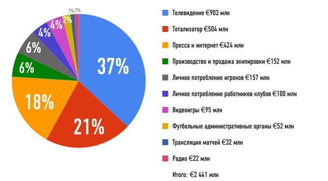 Распределение денег по видам услуг среди национальных компаний