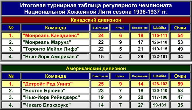 История Кубка Стэнли. Часть 45. 1936-1937. Турнирная таблица регулярного чемпионата.
